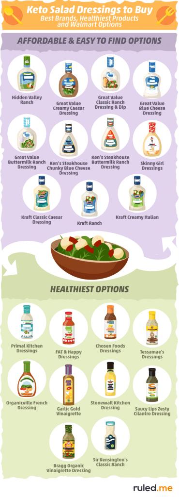 Guide to Keto Salad Dressing [Recipes, Brands & Restaurant Tips]