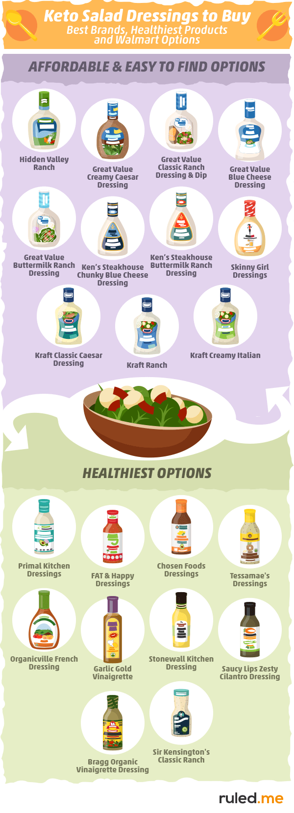 Guide to Keto Salad Dressing [Recipes, Brands & Restaurant Tips]