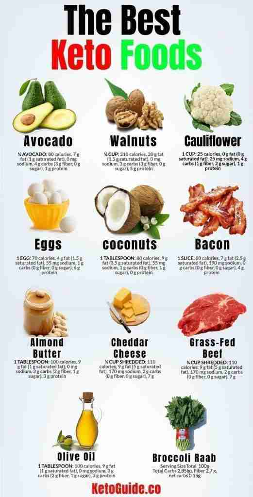 keto diet recipes, lose weight, keto meal plan, weight loss, Keto diet, keto recipes, health and fit