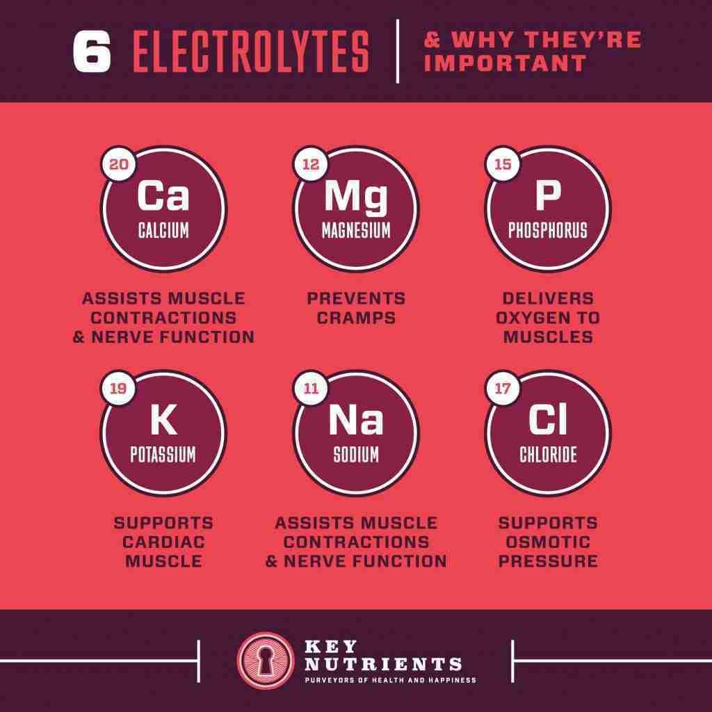 Electrolyte Recovery Plus – Cherry Pom Sugar-free Electrolyte Powder