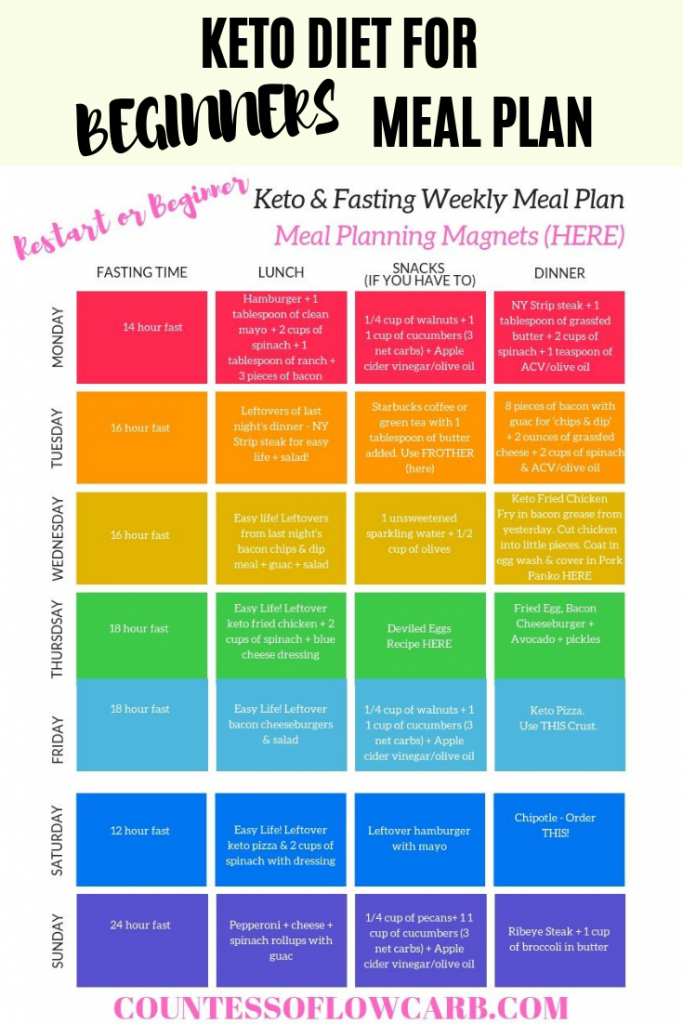 Keto Diet For Beginners & Keto RESTART! – Countess of Low Carb