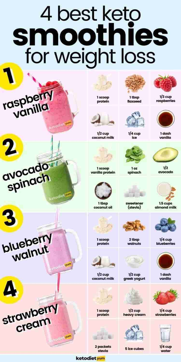 The 11 Best Keto Smoothie Recipes for Weight Loss